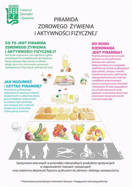 Nowe wytyczne zdrowego odżywiania opublikowane przez Instytut Żywności i Żywienia
